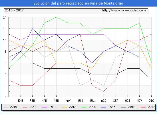 Evolucion  de los datos de parados para el Municipio de Pina de Montalgrao hasta Abril del 2017.