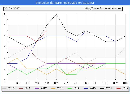 Evolucion  de los datos de parados para el Municipio de Zucaina hasta Abril del 2017.