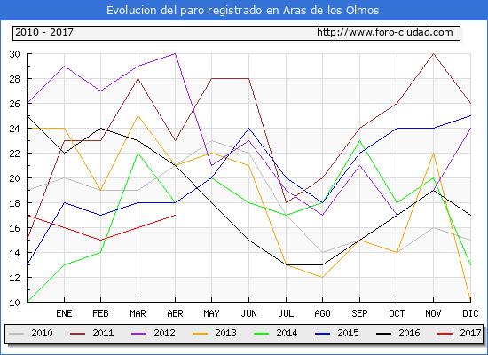 Evolucion  de los datos de parados para el Municipio de Aras de los Olmos hasta Abril del 2017.