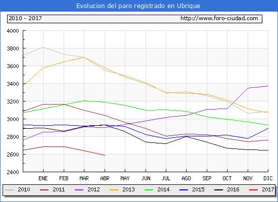 Evolucion  de los datos de parados para el Municipio de Ubrique hasta Abril del 2017.