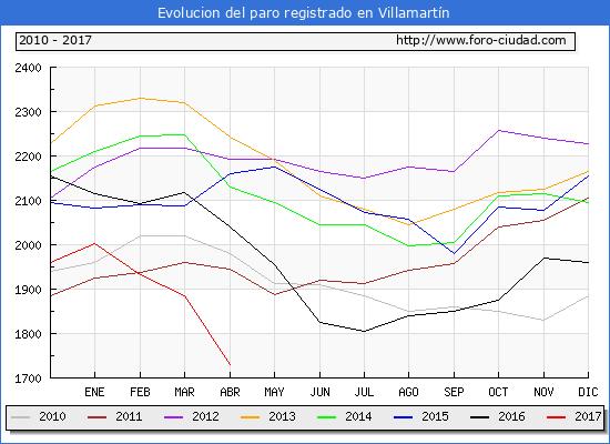 Evolucion de los datos de parados para el Municipio de Villamartín hasta Abril del 2017.