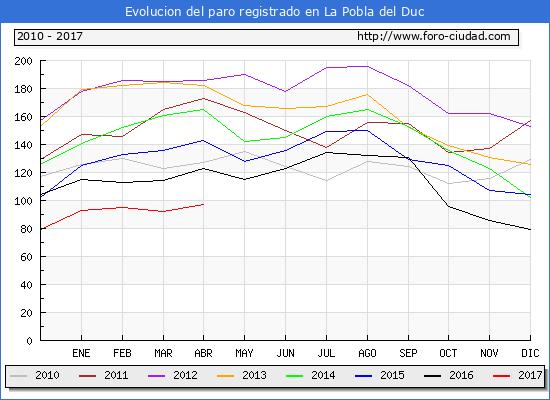 Evolucion  de los datos de parados para el Municipio de la Pobla del Duc hasta Abril del 2017.