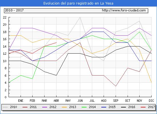 Evolucion  de los datos de parados para el Municipio de La Yesa hasta Abril del 2017.