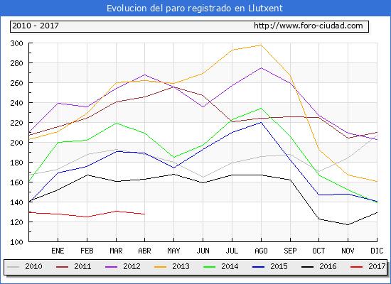 Evolucion  de los datos de parados para el Municipio de Llutxent hasta Abril del 2017.
