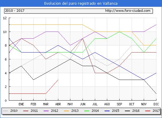 Evolucion  de los datos de parados para el Municipio de Vallanca hasta Abril del 2017.