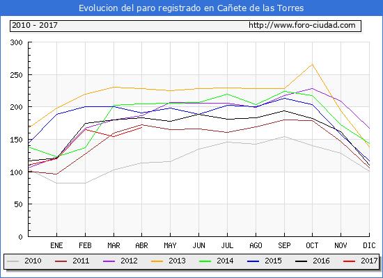 Evolucion  de los datos de parados para el Municipio de Cañete de las Torres hasta Abril del 2017.