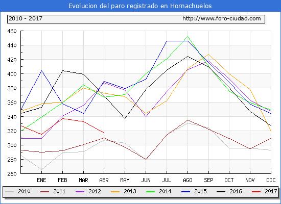 Evolucion  de los datos de parados para el Municipio de Hornachuelos hasta Abril del 2017.