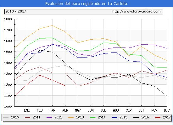 Evolucion  de los datos de parados para el Municipio de La Carlota hasta Abril del 2017.