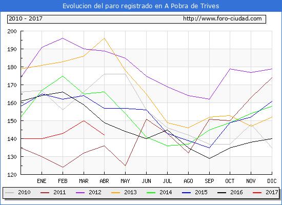 Evolucion  de los datos de parados para el Municipio de A Pobra de Trives hasta Abril del 2017.