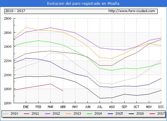 Evolucion  de los datos de parados para el Municipio de Moaña hasta Abril del 2017.