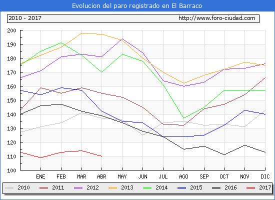 Evolucion  de los datos de parados para el Municipio de El Barraco hasta Abril del 2017.