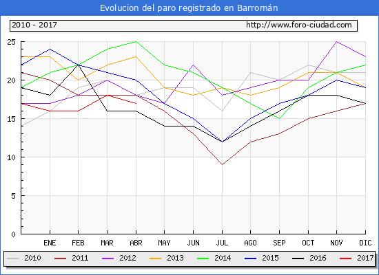 Evolucion  de los datos de parados para el Municipio de Barromán hasta Abril del 2017.