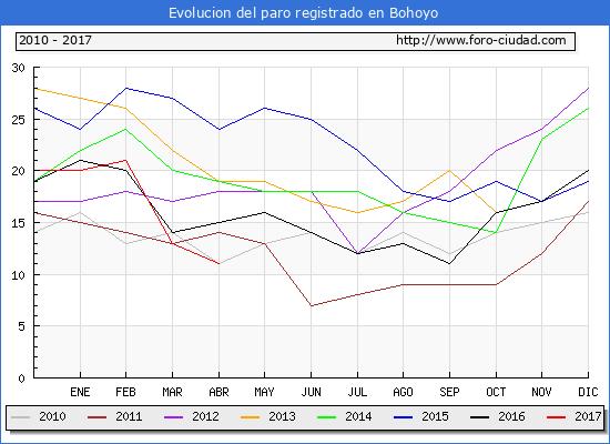 Evolucion  de los datos de parados para el Municipio de Bohoyo hasta Abril del 2017.