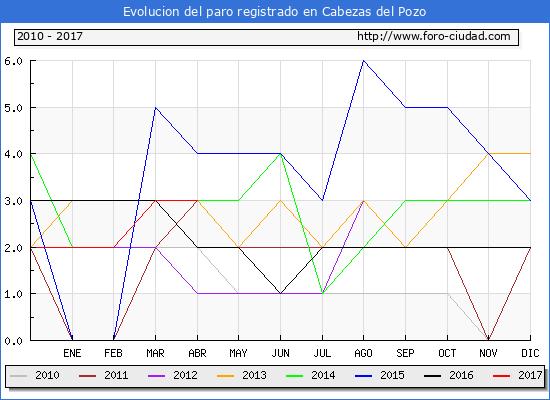 Evolucion  de los datos de parados para el Municipio de Cabezas del Pozo hasta Abril del 2017.