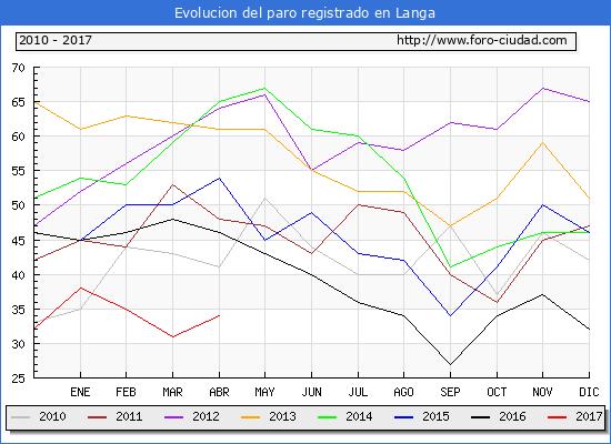 Evolucion  de los datos de parados para el Municipio de Langa hasta Abril del 2017.