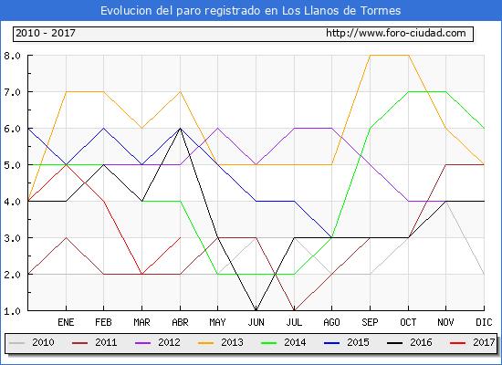 Evolucion  de los datos de parados para el Municipio de Los Llanos de Tormes hasta Abril del 2017.