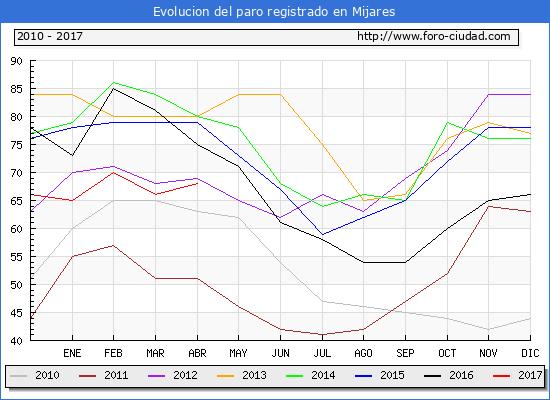 Evolucion  de los datos de parados para el Municipio de Mijares hasta Abril del 2017.