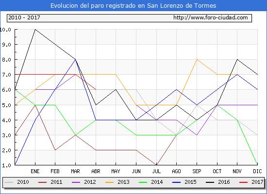 Evolucion de los datos de parados para el Municipio de San Lorenzo de Tormes hasta Abril del 2017.
