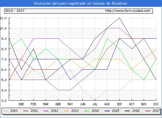 Evolucion  de los datos de parados para el Municipio de Solana de Rioalmar hasta Abril del 2017.