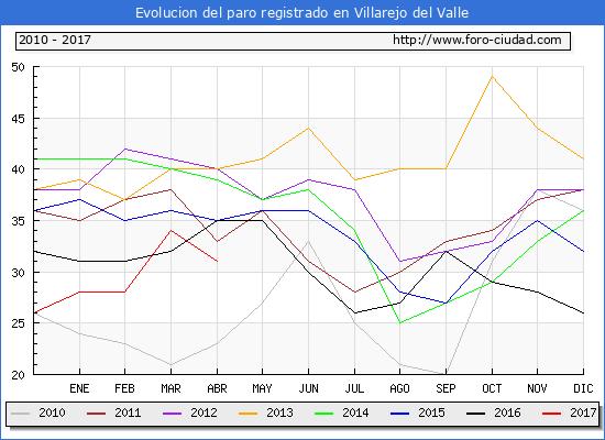 Evolucion de los datos de parados para el Municipio de Villarejo del Valle hasta Abril del 2017.