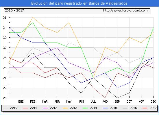 Evolucion  de los datos de parados para el Municipio de Baños de Valdearados hasta Abril del 2017.