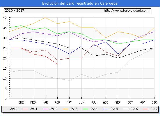 Evolucion de los datos de parados para el Municipio de Caleruega hasta Abril del 2017.