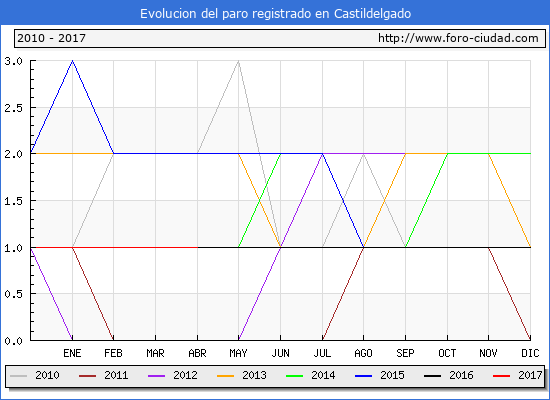 Evolucion  de los datos de parados para el Municipio de Castildelgado hasta Abril del 2017.
