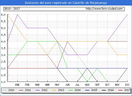 Evolucion  de los datos de parados para el Municipio de Castrillo de Riopisuerga hasta Abril del 2017.
