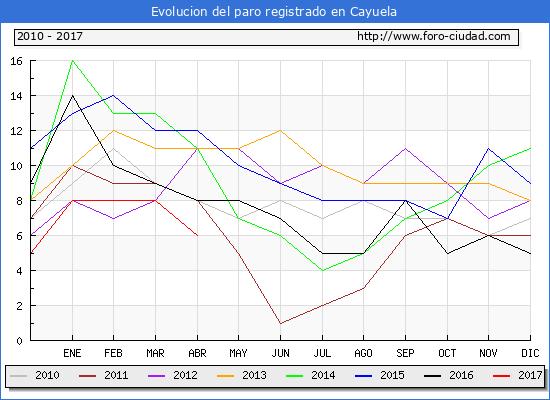 Evolucion  de los datos de parados para el Municipio de Cayuela hasta Abril del 2017.