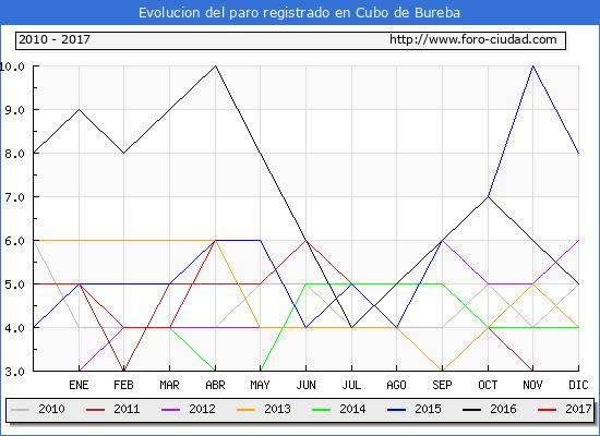 Evolucion de los datos de parados para el Municipio de Cubo de Bureba hasta Abril del 2017.
