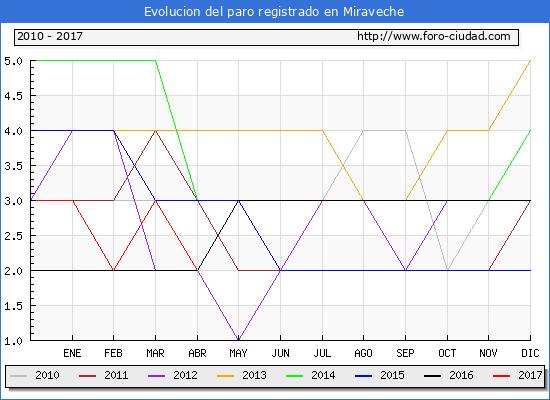 Evolucion  de los datos de parados para el Municipio de Miraveche hasta Abril del 2017.