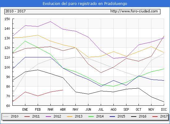 Evolucion  de los datos de parados para el Municipio de Pradoluengo hasta Abril del 2017.