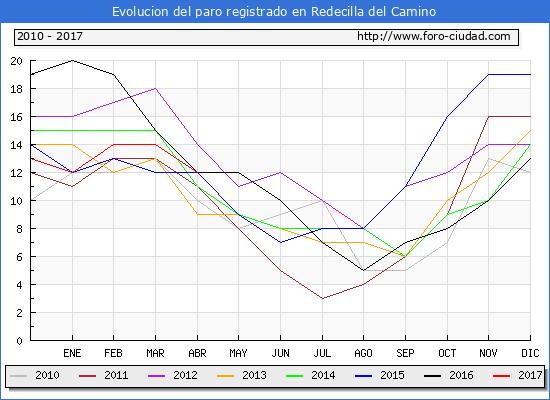 Evolucion  de los datos de parados para el Municipio de Redecilla del Camino hasta Abril del 2017.