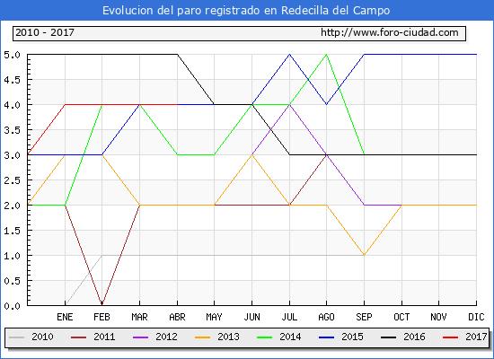 Evolucion de los datos de parados para el Municipio de Redecilla del Campo hasta Abril del 2017.