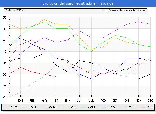 Evolucion  de los datos de parados para el Municipio de Tardajos hasta Abril del 2017.