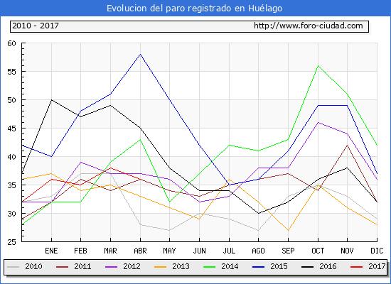 Evolucion  de los datos de parados para el Municipio de Huélago hasta Abril del 2017.