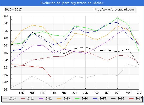 Evolucion  de los datos de parados para el Municipio de Láchar hasta Abril del 2017.