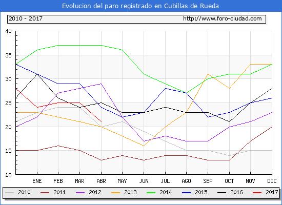 Evolucion  de los datos de parados para el Municipio de Cubillas de Rueda hasta Abril del 2017.