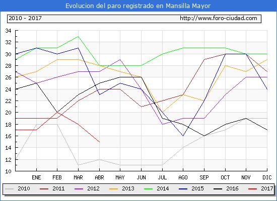 Evolucion  de los datos de parados para el Municipio de Mansilla Mayor hasta Abril del 2017.