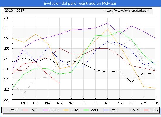 Evolucion  de los datos de parados para el Municipio de Molvízar hasta Abril del 2017.