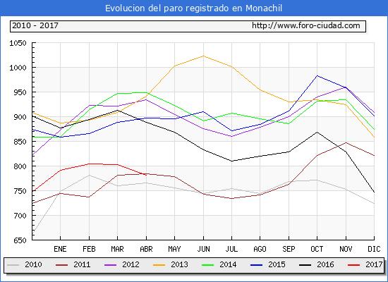 Evolucion  de los datos de parados para el Municipio de Monachil hasta Abril del 2017.