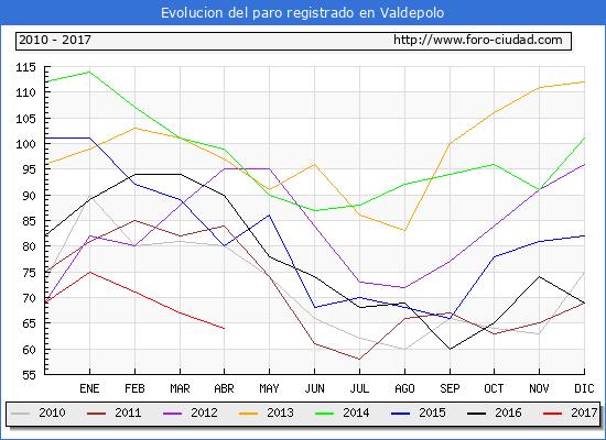 Evolucion de los datos de parados para el Municipio de Valdepolo hasta Abril del 2017.