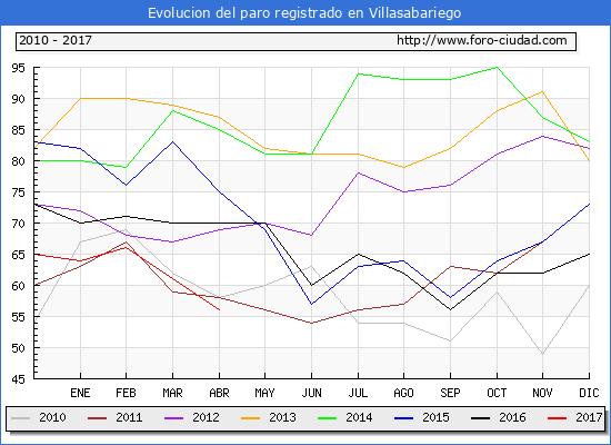 Evolucion  de los datos de parados para el Municipio de Villasabariego hasta Abril del 2017.