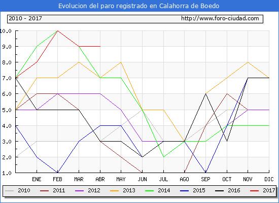 Evolucion  de los datos de parados para el Municipio de Calahorra de Boedo hasta Abril del 2017.