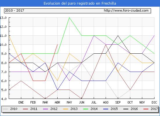 Evolucion  de los datos de parados para el Municipio de Frechilla hasta Abril del 2017.