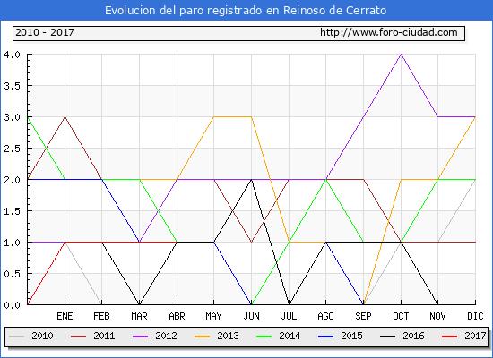 Evolucion  de los datos de parados para el Municipio de Reinoso de Cerrato hasta Abril del 2017.