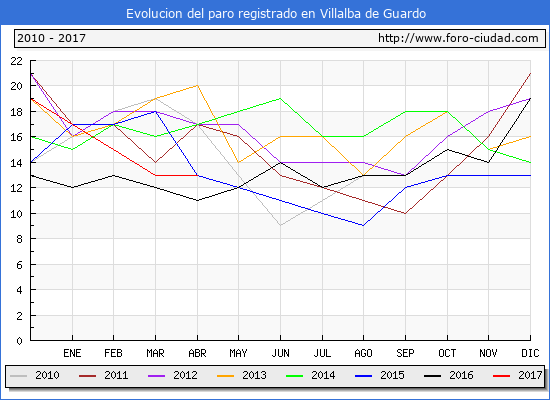 Evolucion de los datos de parados para el Municipio de Villalba de Guardo hasta Abril del 2017.