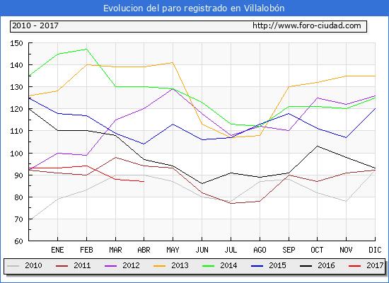 Evolucion  de los datos de parados para el Municipio de Villalobón hasta Abril del 2017.