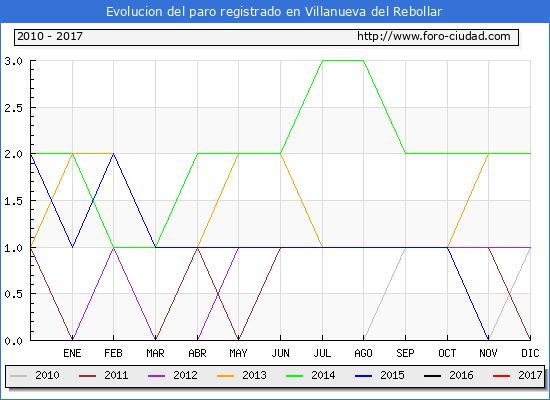 Evolucion de los datos de parados para el Municipio de Villanueva del Rebollar hasta Abril del 2017.