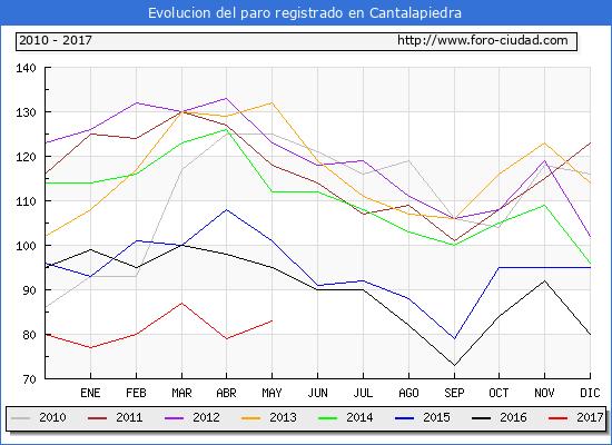 Evolucion de los datos de parados para el Municipio de Cantalapiedra hasta Mayo del 2017.